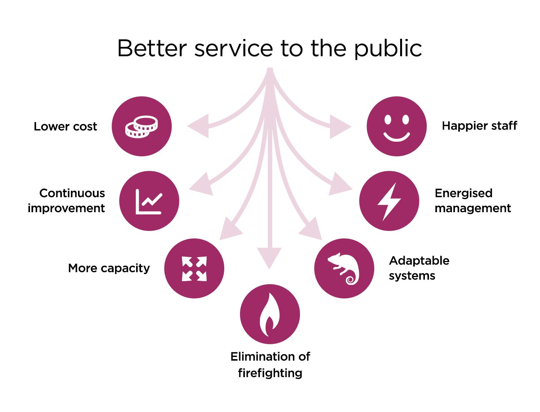better service